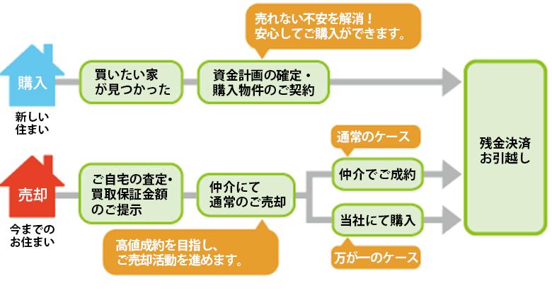 買取保証システムの一例