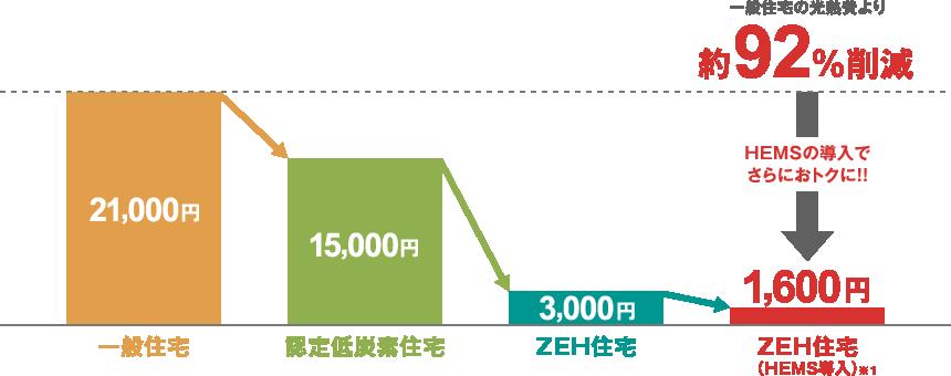 ZEHなら年間の光熱費が激減